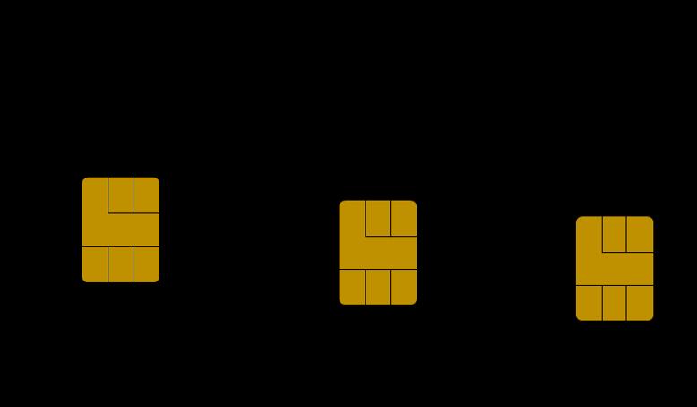 SIMカードサイズ