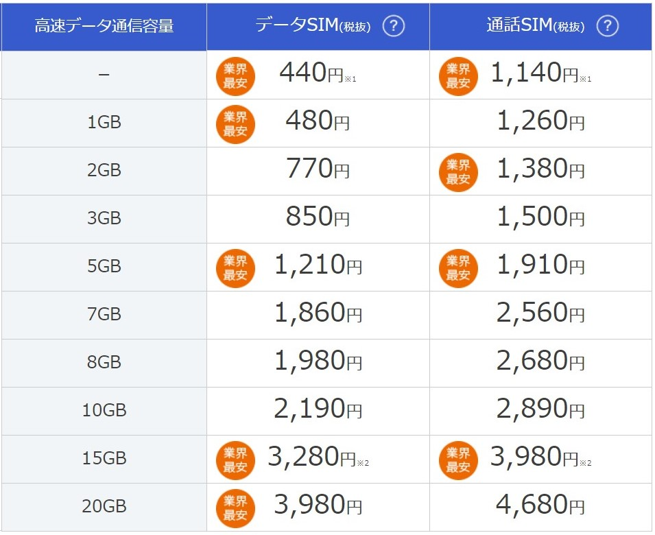 DMM mobile料金プラン