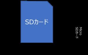 SDカード・microSDカードサイズ