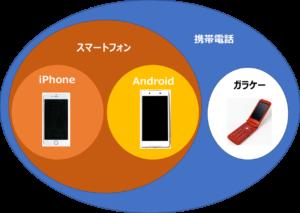 スマホ Android iPhone分類