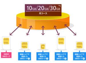 OCNモバイルONE シェアプラン