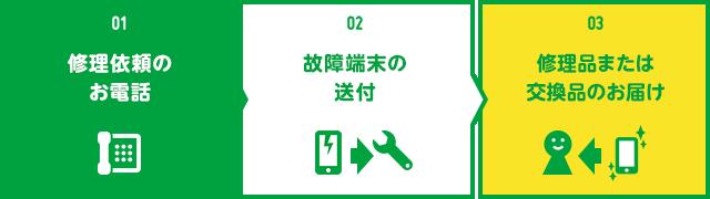 mineo 持込み端末安心保証サービス